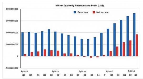 闪存和DRAM繁荣发展:美光收入预期提高2.75亿美元