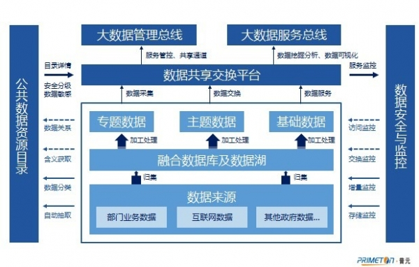 钱军博士畅谈普元数据资源云服务平台 推进国防科技工业建设