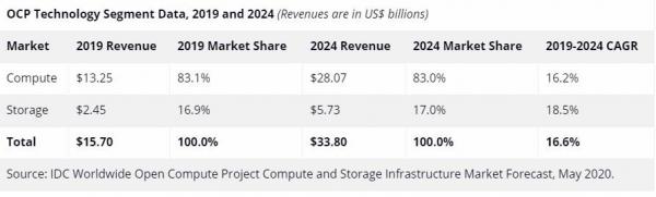 IDC预测:OCP开放计算基础设施市场稳中有进