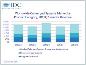 IDC:第二季度全球融合系�y收入增�L6.2% �S商收入31.5�|美元