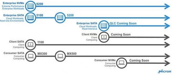 欢迎加入QLC阵营 美光计划今年年底推QLC SSD