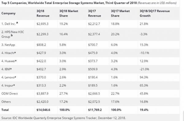 IDC:2018年第三季度全球企业存储系统市场收入增长19.4%