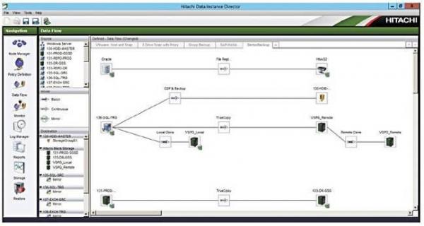 日立公司物联网团队打造出永久在线的数据保护平台