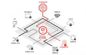 2017年度至顶网凌云奖:Fortinet Security Fabric(安立方)