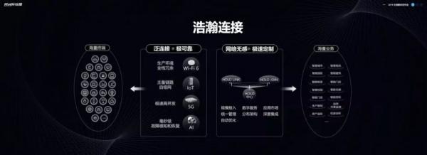 """锐捷网络""""浩瀚·新连接""""无线产品战略发布"""
