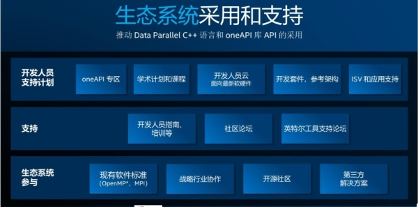 直面多元计算架构编程痛点 英特尔oneAPI打造统一的开发者体验