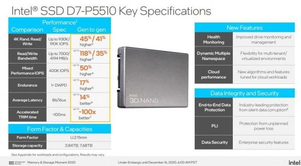 快讯:英特尔发布全球最快企业级SSD傲腾固态盘P5800X