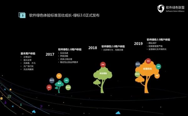 构筑泛终端生态未来 2019软件绿色联盟开发者大会亮点纷呈
