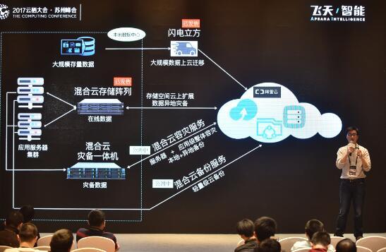 阿里云发布混合云数据存储和灾备方案