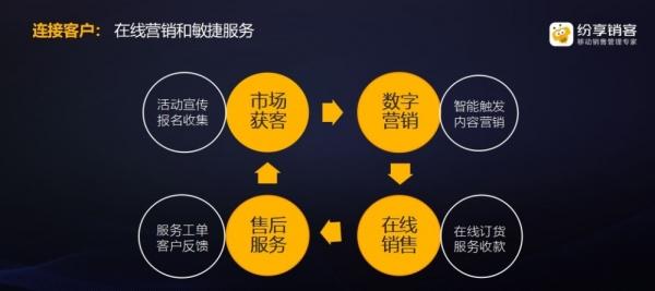 纷享销客2019销售增长大会:连接型CRM赋能企业数字化未来
