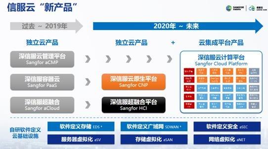 新定位、新形势、新能力、新方案 2020年信服云峰会盛大举行
