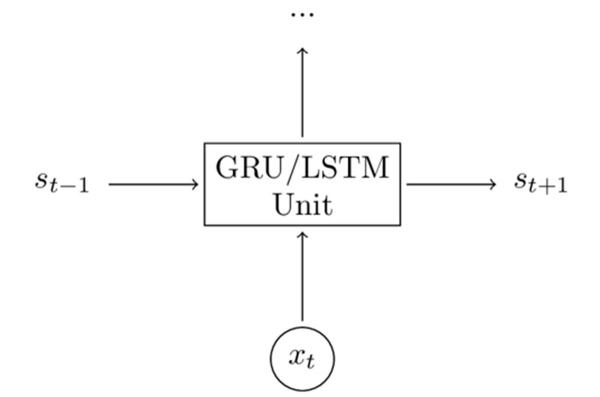 RNN系列教程之四 | 利用LSTM或GRU缓解梯度消失问题
