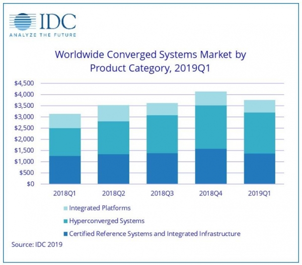 IDC:2019年第一季度全球融合系统市场表现强劲