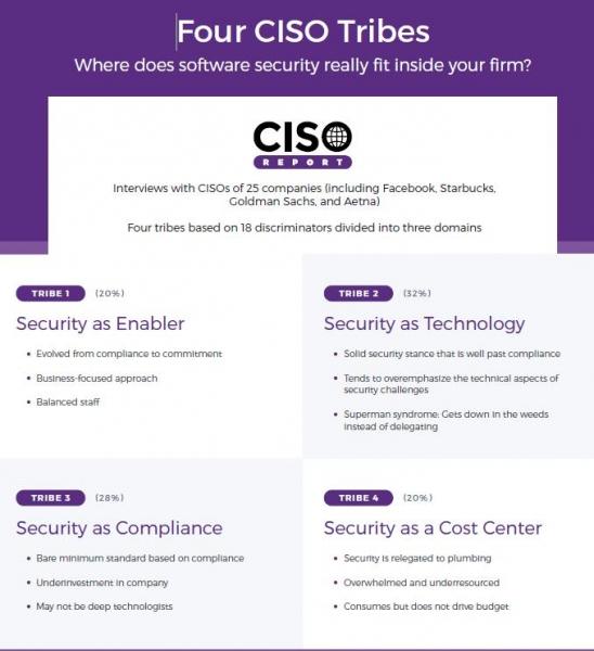 美国新思科技发布CISO报告 首次分析四类信息安全高管在执行安全计划方面的差异