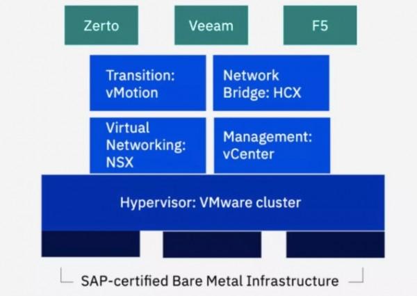 IBM 成为全球首个完成 100个 SAP S/4HANA 迁移的供应商 | IBM 公有云·解忧宝典第3期