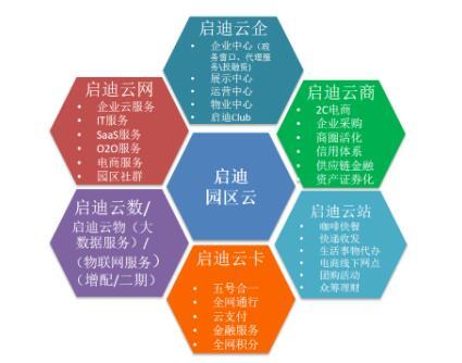 """行业云平台""""商业化能力""""拓展策略浅析"""