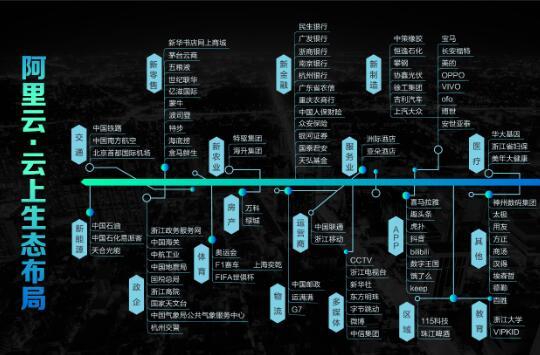 阿里云首次公布多项合作,包括亚洲航空、Rentokil等多家海外知名企业