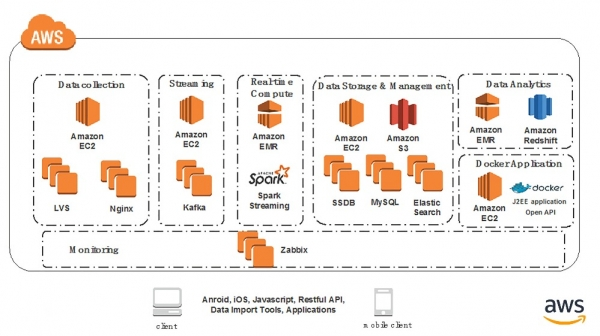 诸葛io借AWS提升稳定性和可靠性