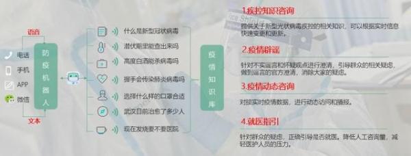 Σco领导力丨华为联合竹间免费推出全场景疫情防控AI机器人