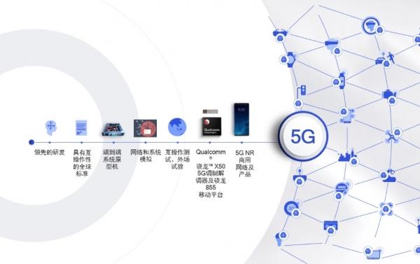 5G牌照如期而至:新引擎已点燃,万物互联、万物智能时代正式到来