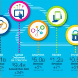 2017年近2000项专利!IBM着力推动2018年云计算业务增长