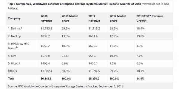 IDC:2018年第二季度全球企业存储系统市场收入增长21.3%