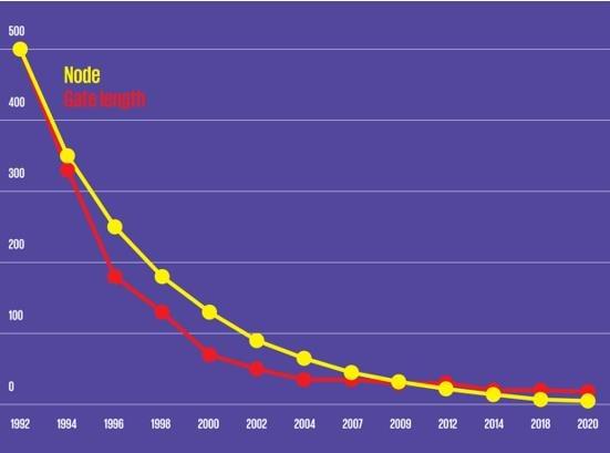 摩尔定律既已失效,我们该用什么方法衡量半导体进步?