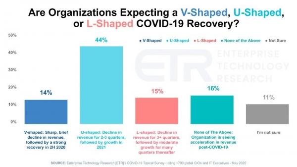 调查:大多数CIO预计疫情之后将出现U型复苏