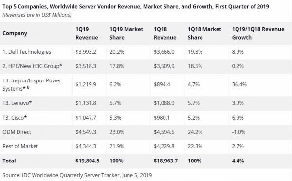 IDC:2019年第一季度全球服务器市场收入同比增长4.4%