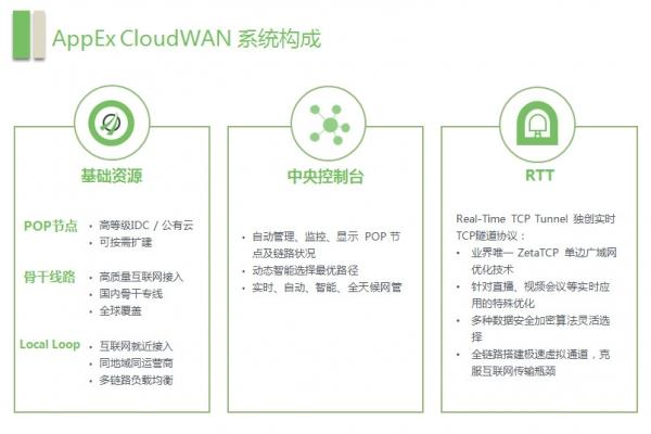 在互联网上奔驰: AppEx打造的SD-WAN为何有此魔力?