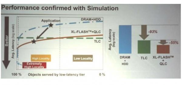 2018闪存峰会:NAND制造商加快发展步伐