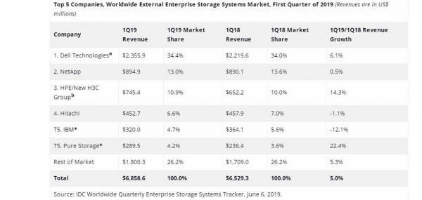 IDC:2019年第一季度全球企业存储系统市场收入下滑0.6%