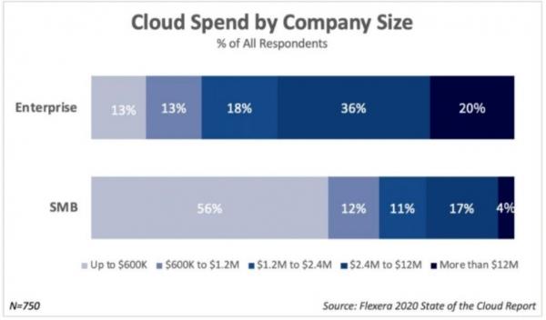 """多云策略成为企业首选,AWS、微软Azure和Google Cloud积极争夺客户的""""钱包""""份额"""