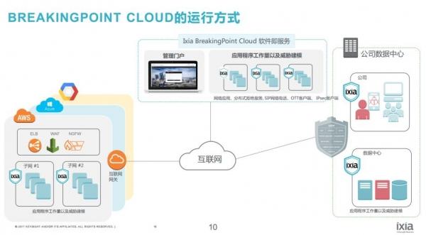 """担心云安全问题 Ixia BreakingPoint Cloud给你吃个""""定心丸"""""""