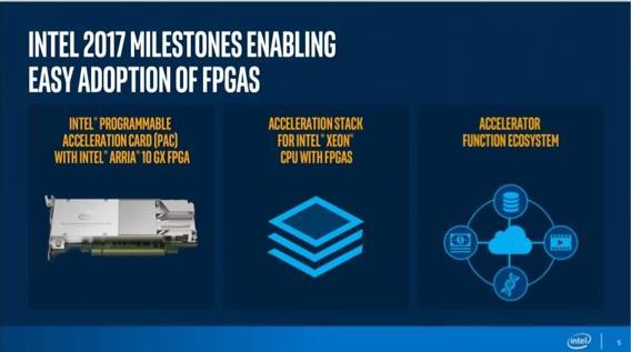戴尔EMC和富士通提供对英特尔FPGA的支持