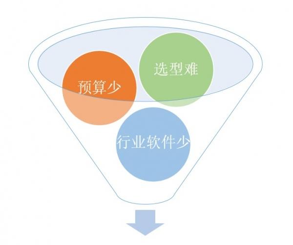 公关会展公司:OA软件如何选型?