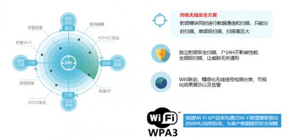 锐捷网络推出Wi-Fi 6 Plus 让无线网络岂止于快