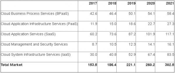 Gartner:2018年全球公有云收入将增长21.4%