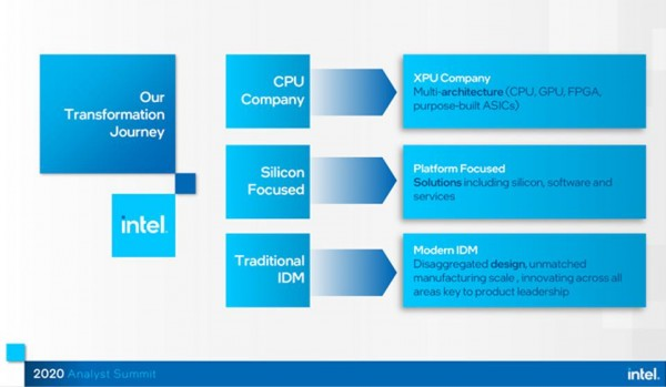 Intel strategy- simplified view