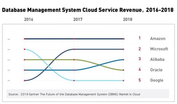 数据库市场大变局,云服务当道,云数据库生逢其时