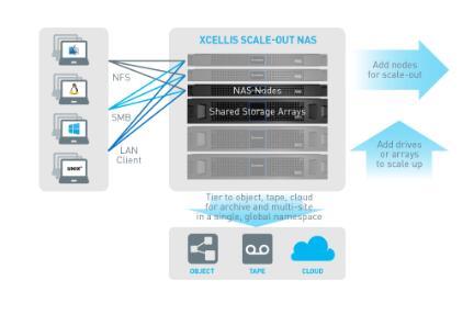 昆腾为高价值和数据密集型负载推出横向扩展NAS