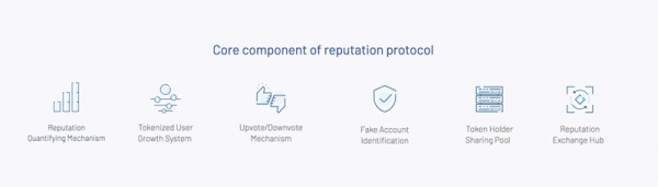 分散信誉系统:利用区块链恢复对线上市场的信任