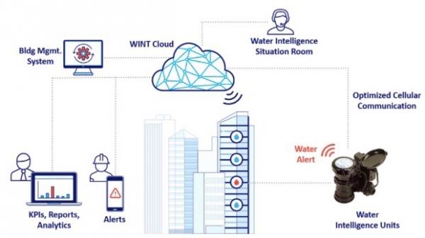 你可能不知道每栋建筑都会漏水,而AI正在解决这一问题
