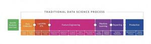 AutoML 2.0:数据科学家过时了吗?