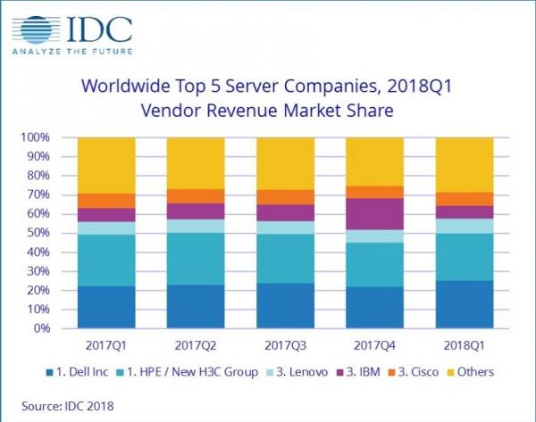IDC:第一季度全球服务器市场收入增长38.6%