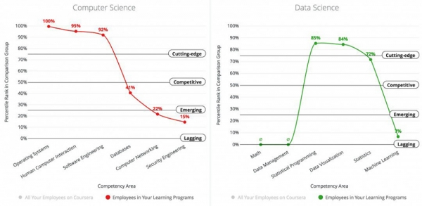 Coursera发布新机器学习工具:告诉老板如何培训员工