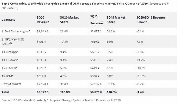 IDC:第三季度全球企业外部OEM存储系统收入继续疲软 中国表现突出
