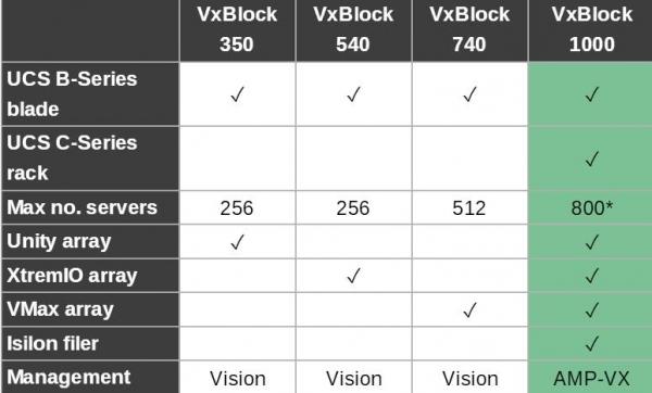 三合一:DellEMC VxBlock系列变身可组合式基础设施