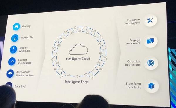 """萨提亚解读微软使命:最完整、智能和安全的云赋予每个组织""""技术强度"""""""