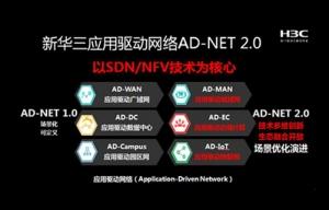 2017年度至顶网凌云奖:新华三SDN解决方案